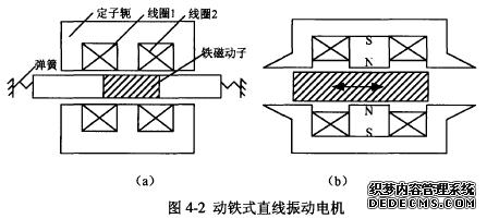 这两者的工作原理皆是通过磁路磁阻的变化使动子来回振动.